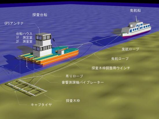 不発弾探査 - 海上水平探査 - ngp 日本物理探鑛株式会社